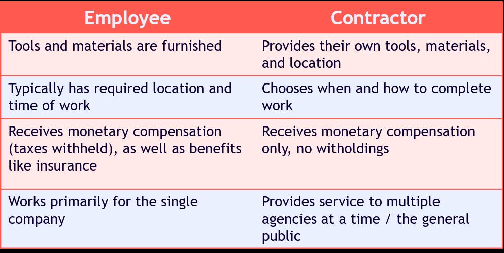 Employee vs. Contractor