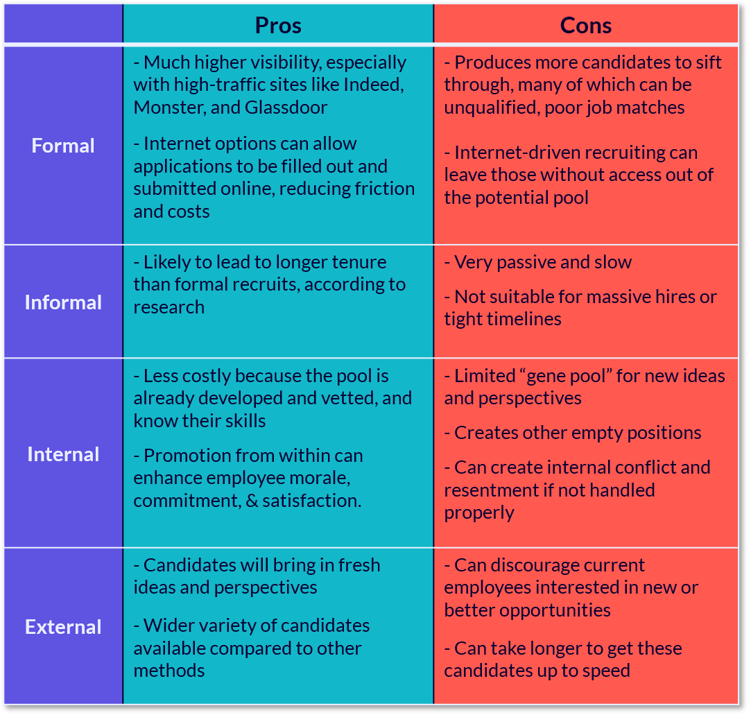 Types of Recruiting Pros & Cons