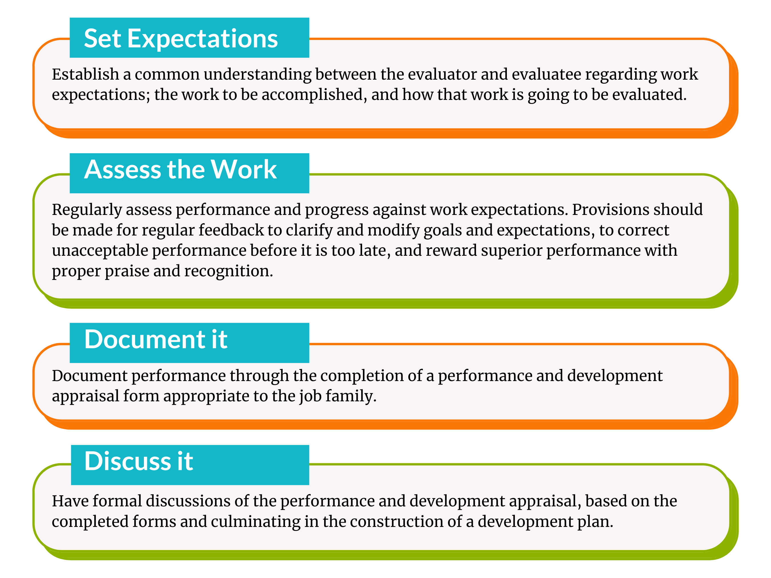 Establish a common understanding between the evaluator and evaluatee regarding work expectations; the work to be accomplished, and how that work is going to be evaluated. (5)